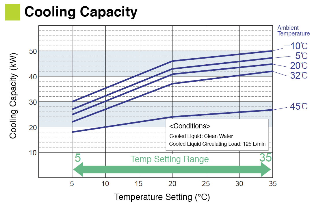 Cooling Capacity Curves
