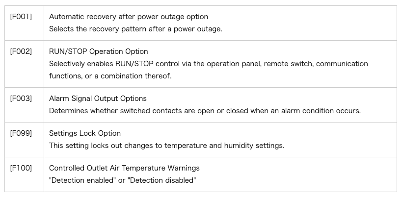 List of Primary Function Keys