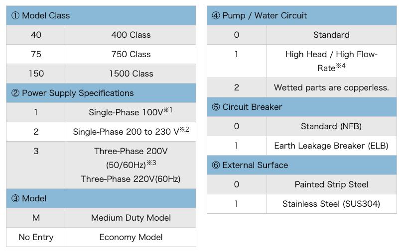 Factory Option Designation Description and Examples