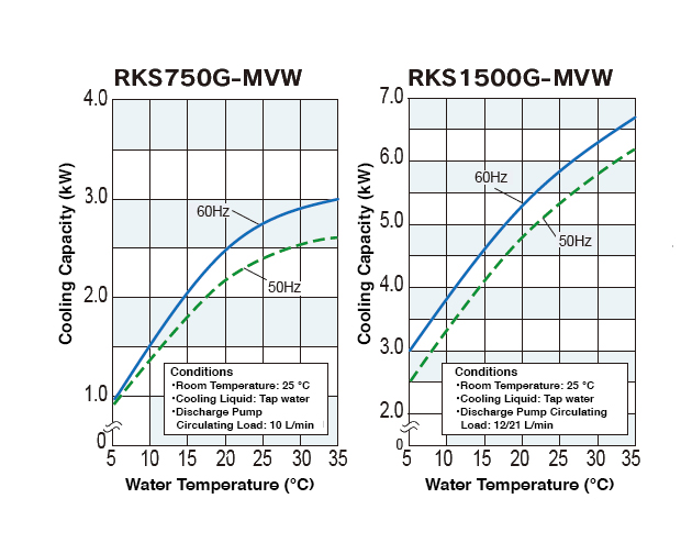 Cooling Capacity Curve