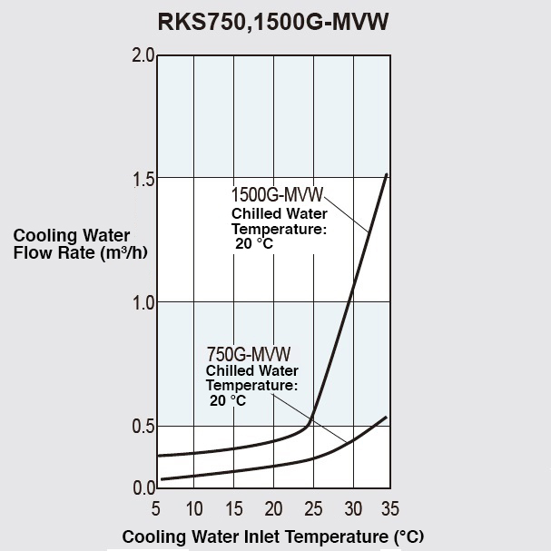 Cooling Water Flow Rate (For condenser)