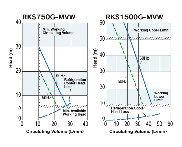 Discharge Pump Characteristic Curves