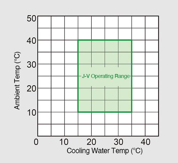 Operable Temperature Range