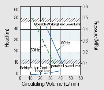 High Head / High Flow-Rate Pump RKS753J-V Model