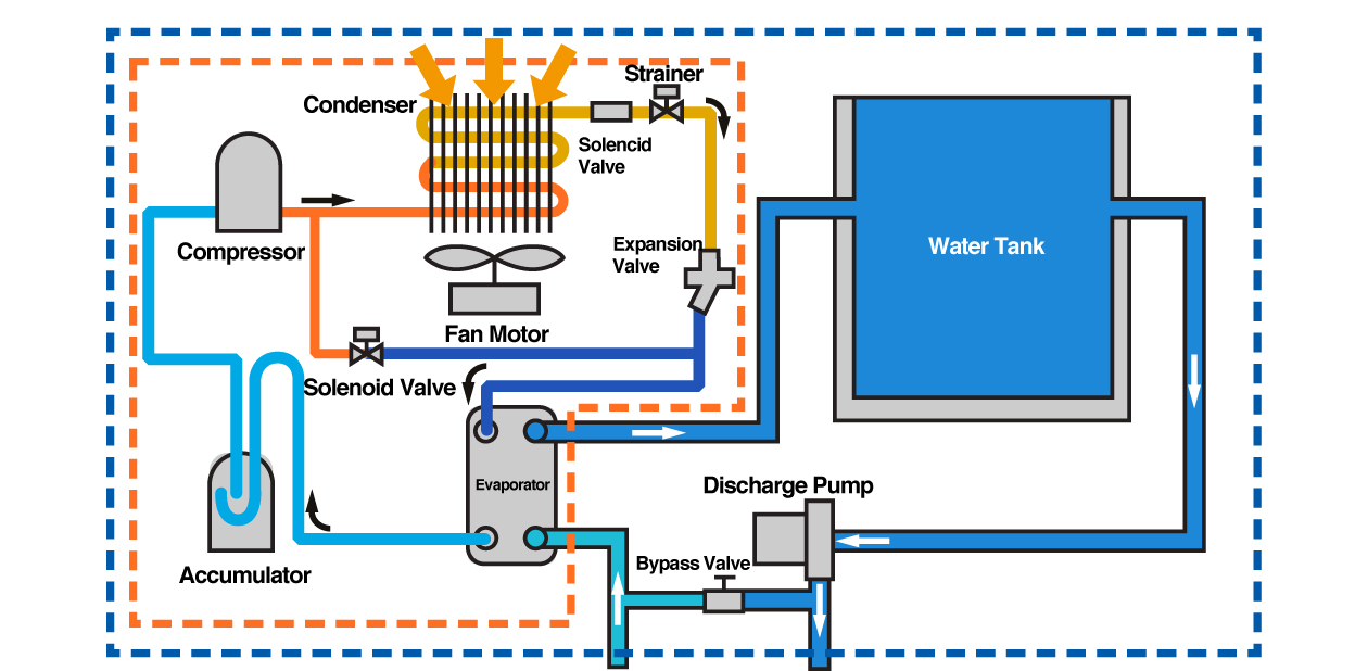 Working Principles of Chillers and Unit Coolers Image