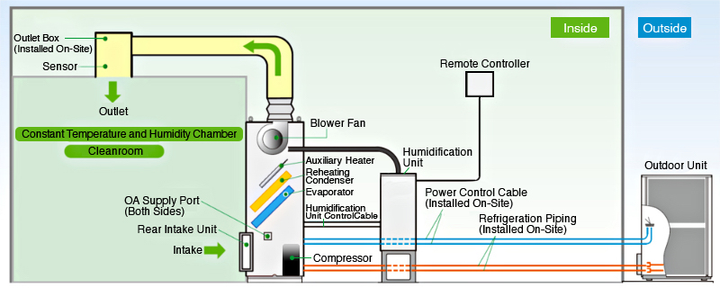 ① Outlet Control Method (±0.2 to 1 ℃)