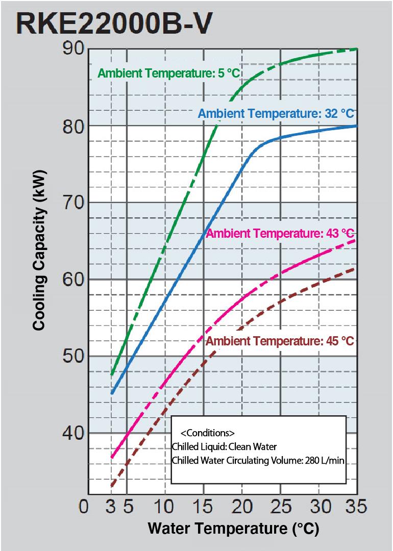 Cooling Capacity Curve RKE22000B-V
