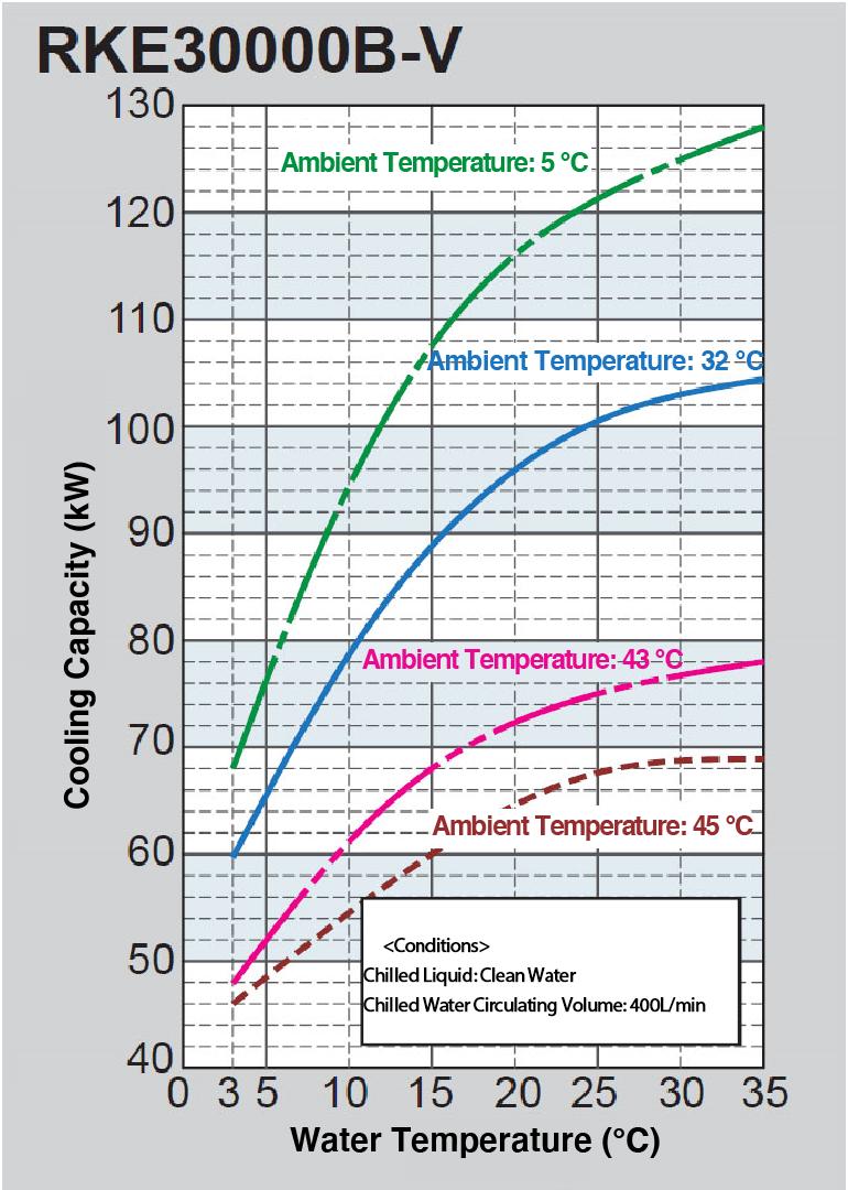 Cooling Capacity Curve RKE30000B-V