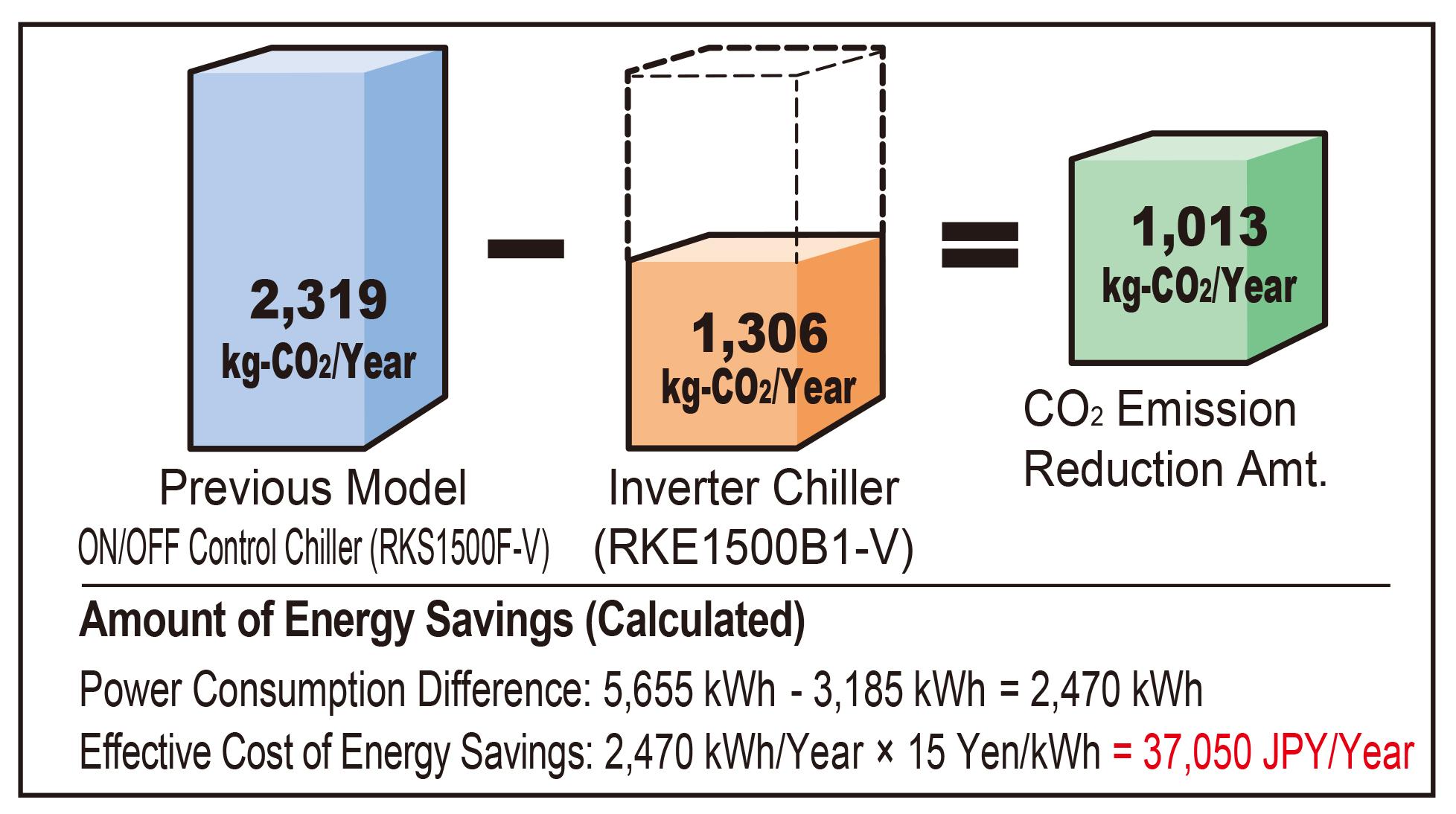 Amount of CO₂ Emission Reduction