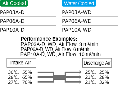 The PAP-D Series: Precision Air Processing AND Dehumidification Combined