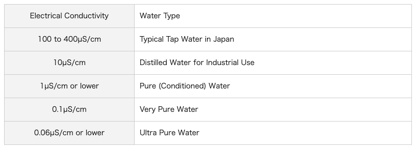 Types of Water and Electrical Conductivity