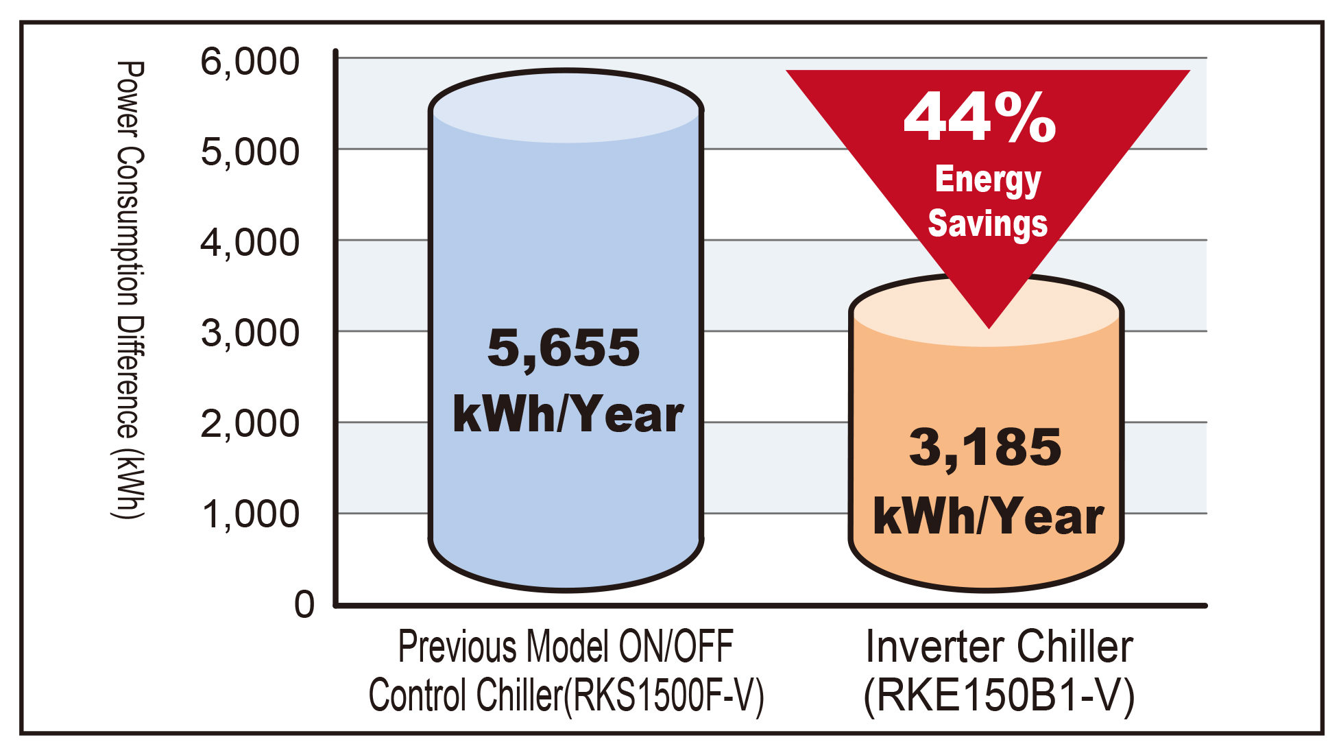 Yearly Power Consumption Comparison