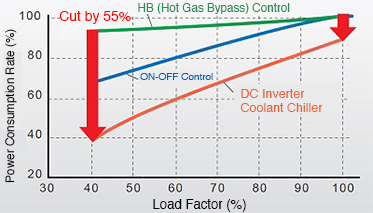 Comparison of Energy Savings by Control Method
