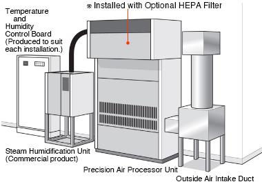 Previous Air Processors