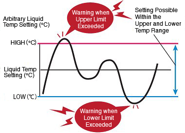 Liquid Temp Upper/Lower Limit Warning