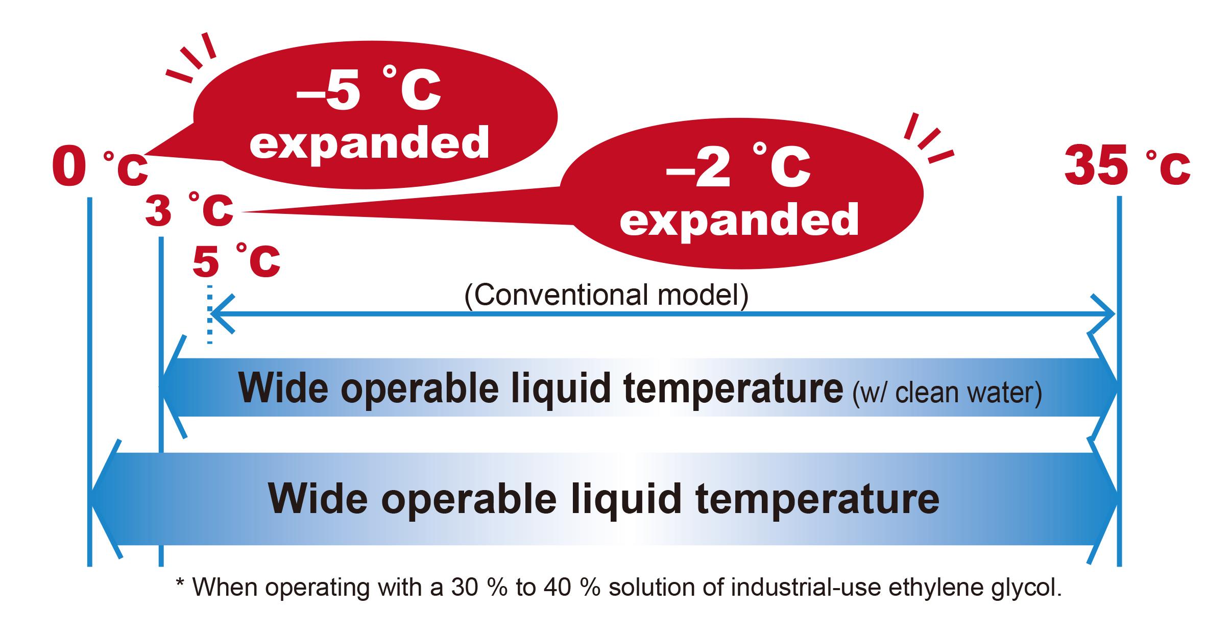 Wider Operating Temperature Range (Liquid Temperature)