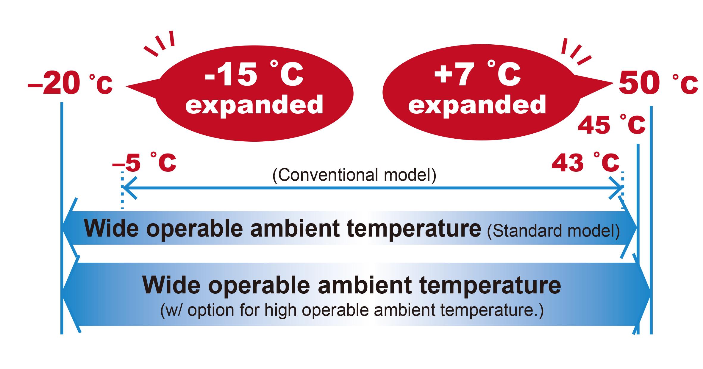 Wider operable ambient temperature range