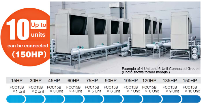 Units can be connected together for modular chiller operation. Up to 10 units can be connected. (150 hp)