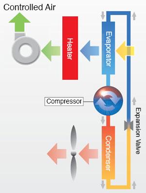 PID Heater Control
