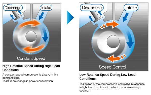Automatic control of compressor speed in response to changes in load.