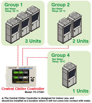 Run/Stop operations for up to 20 units are possible from the Central Chiller Controller!
