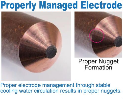 Properly Managed Electrode