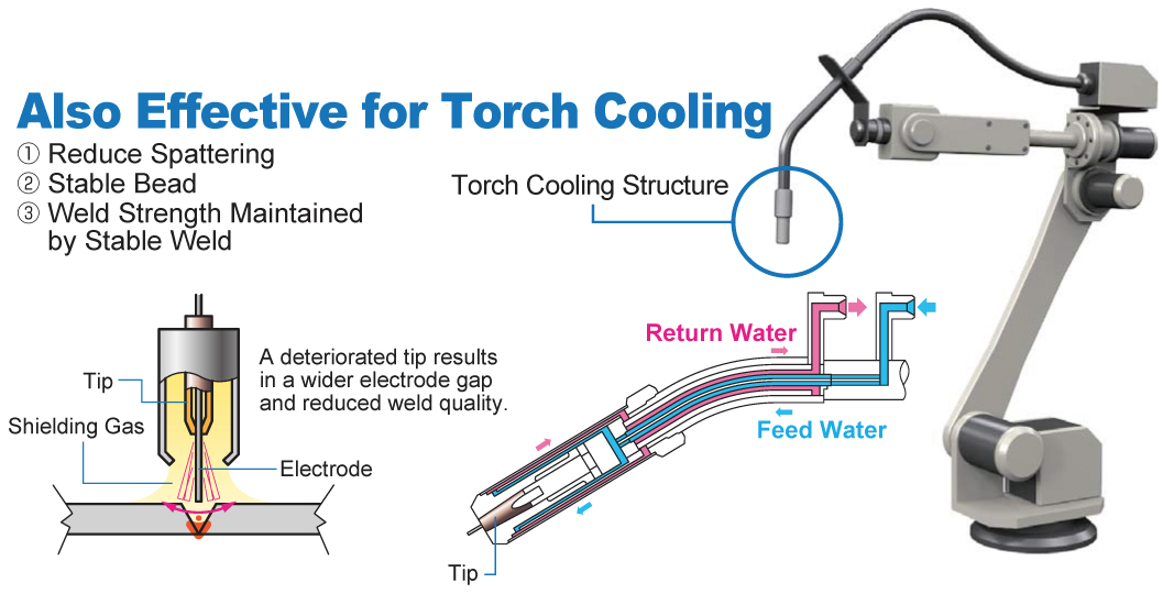 Also Effective for Torch Cooling