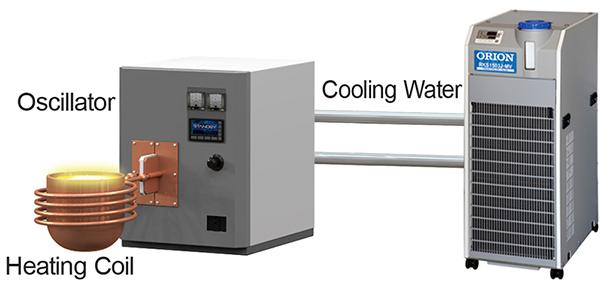 Heating.Oscillator.Cooling Water